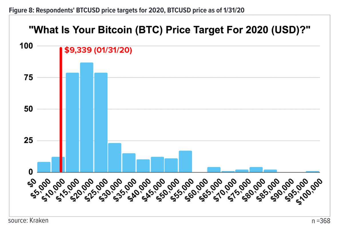 2020年のビットコイン目標価格(画像:Kraken)