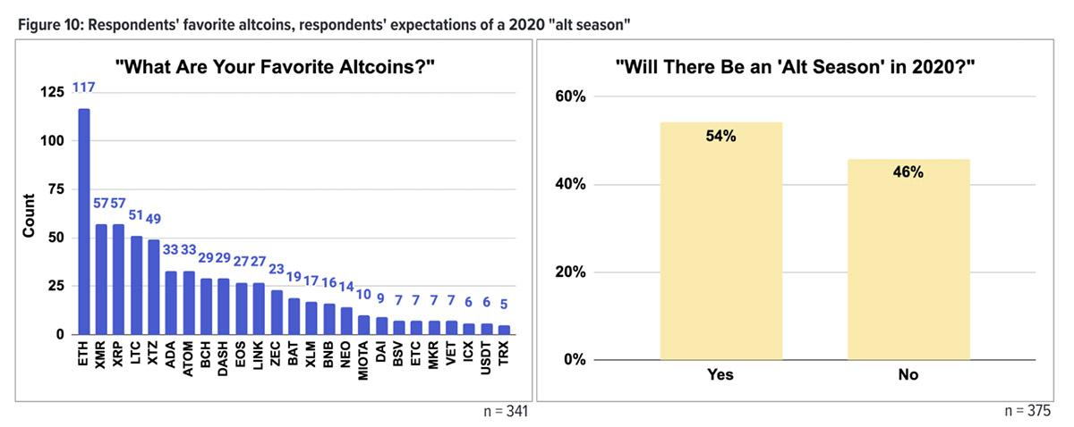 「お気に入りのアルトコイン」と「アルトシーズンは到来するかについての回答」(画像:Kraken)