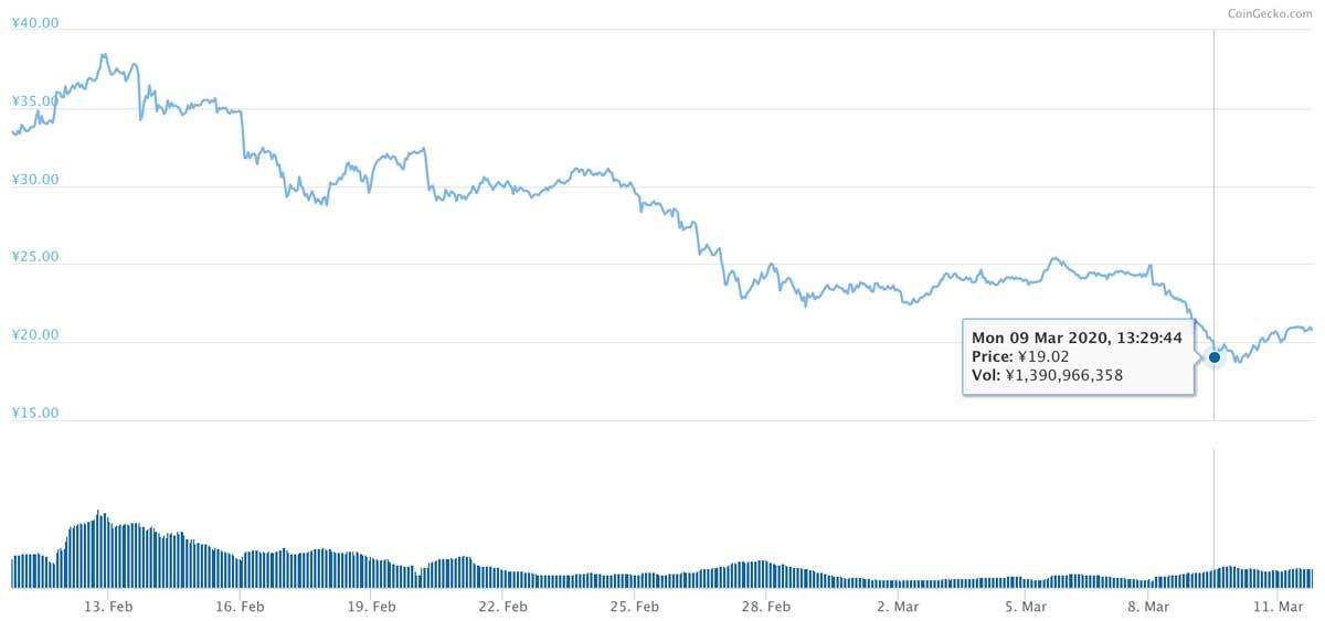 2020年2月10日〜2020年3月11日 MIOTAのチャート(引用:coingecko.com)