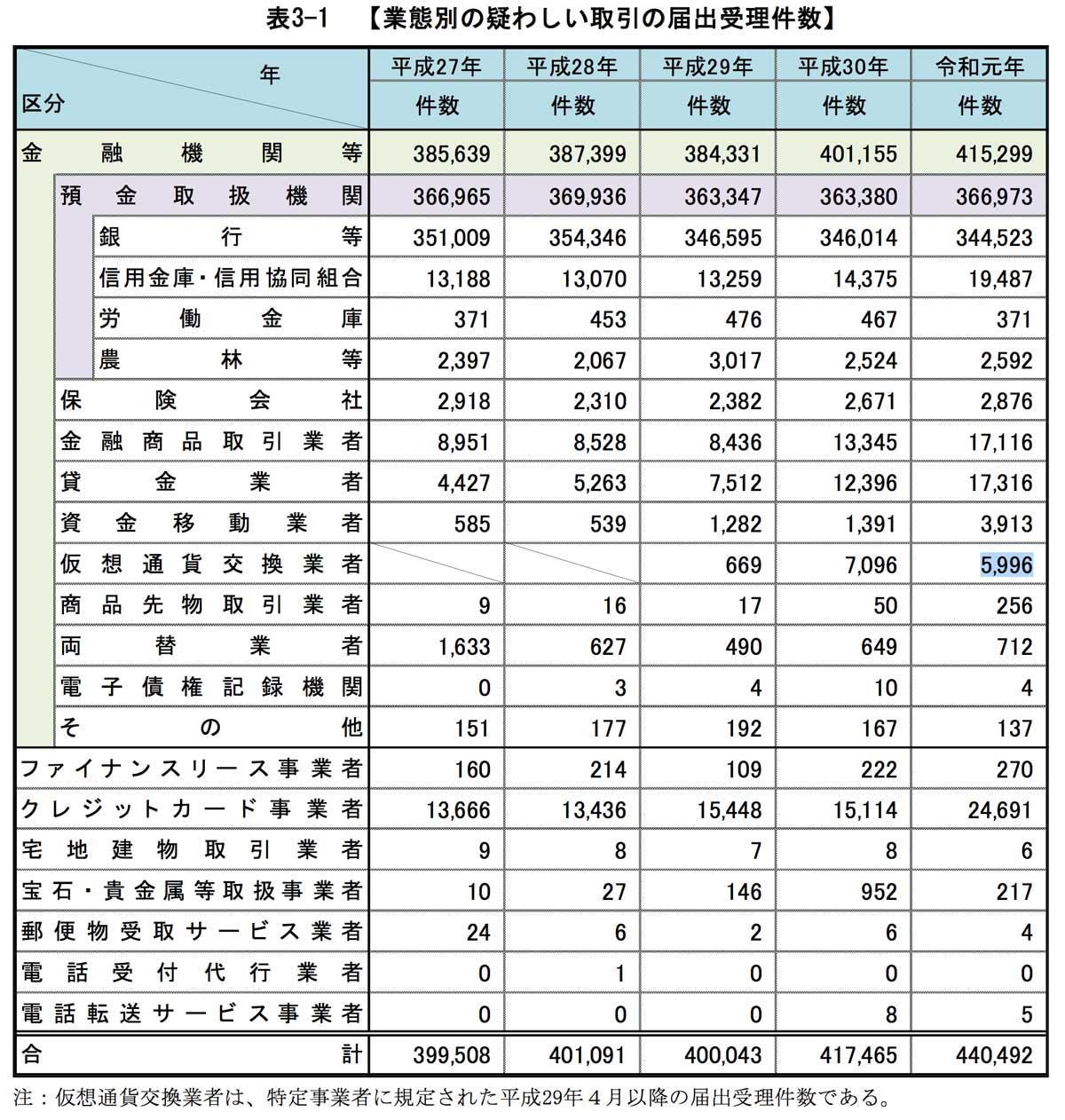 業態別の疑わしい取引の届出受理件数(画像:警察庁)