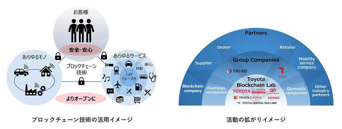 (画像:トヨタ公式発表から)