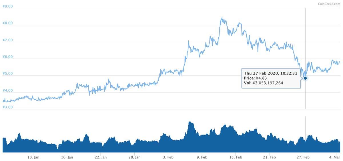 2020年1月4日〜2020年3月4日 XEMのチャート(引用:coingecko.com)