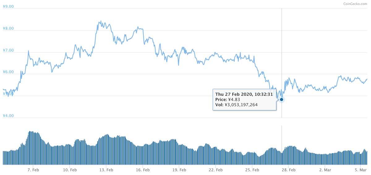2020年2月4日〜2020年3月5日 XEMのチャート(引用:coingecko.com)