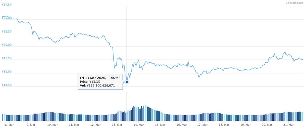 2020年3月7日〜2020年3月21日 XRPのチャート(引用:coingecko.com)