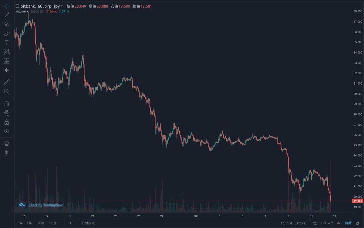 2020年2月14日〜2020年3月12日 XRP/JPYの1時間足チャート(画像:bitbank)