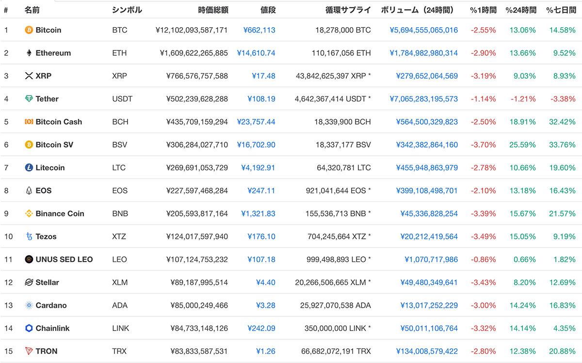 2020年3月20日 時価総額ランキングTOP15の仮想通貨価格(画像:CoinMarketCap)