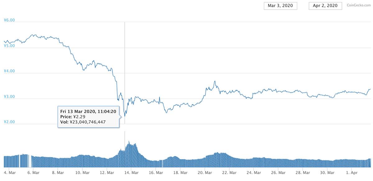 2020年3月3日〜2020年4月2日 ADAのチャート(引用:coingecko.com)
