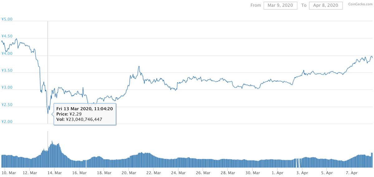 2020年3月9日〜2020年4月8日 ADAのチャート(引用:coingecko.com)