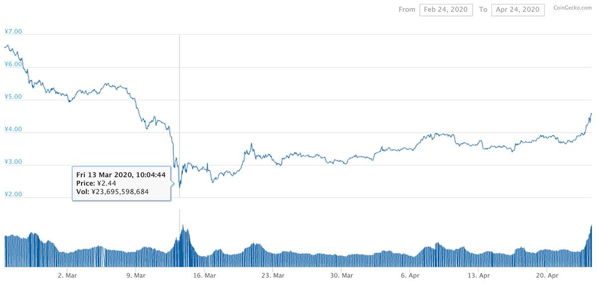 2020年2月24日〜2020年4月24日 ADAのチャート(引用:coingecko.com)