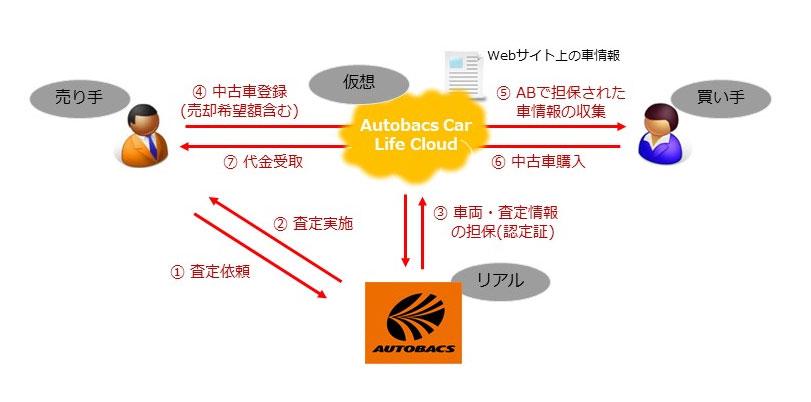 CtoC中古車販売のイメージ図(画像:オートバックス)