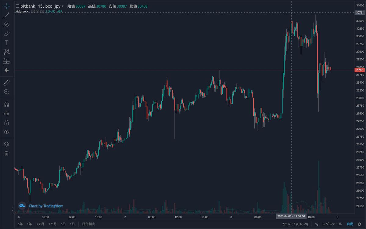 2020年4月5日〜2020年4月8日 BCH/JPYの15分足チャート(画像:bitbank)
