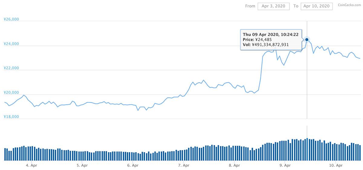 2020年4月3日〜2020年4月10日 ビットコインSVのチャート(画像:Coingecko)
