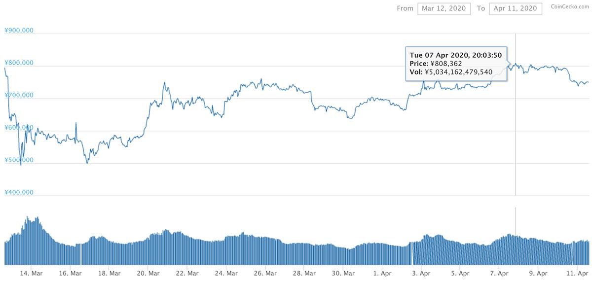 2020年3月6日〜2020年4月5日 BTCのチャート(引用:coingecko.com)