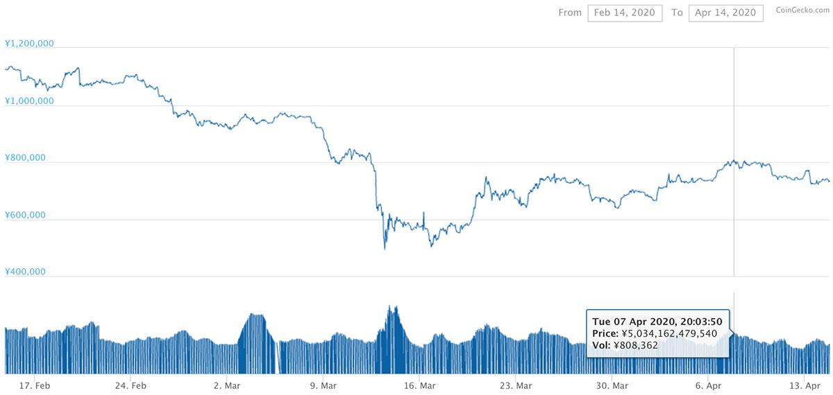 2020年2月14日〜2020年4月14日 BTCのチャート(引用:coingecko.com)