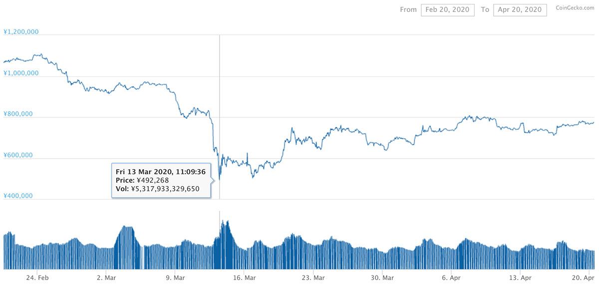 2020年2月20日〜2020年4月20日 BTCのチャート(引用:coingecko.com)