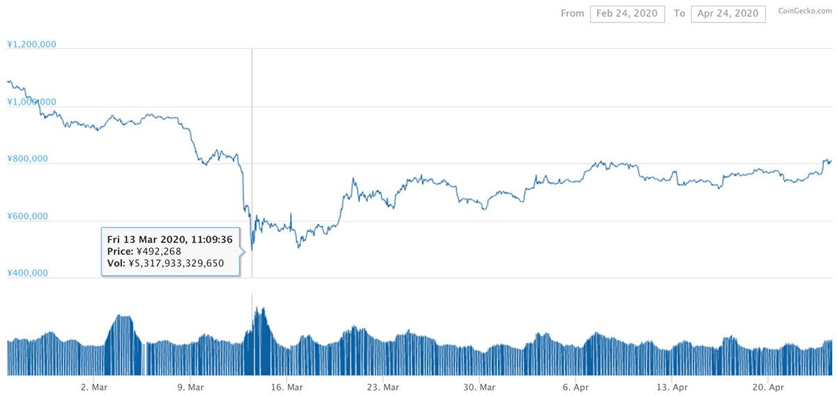 2020年2月24日〜2020年4月24日 BTCのチャート(引用:coingecko.com)