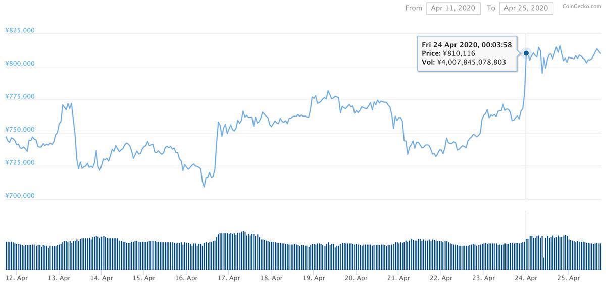 2020年4月11日〜2020年4月25日 BTCのチャート(引用:coingecko.com)