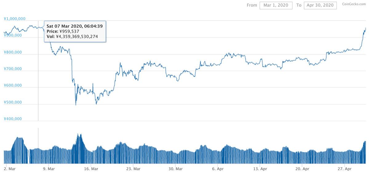 2020年3月1日〜2020年4月30日 BTCのチャート(引用:coingecko.com)