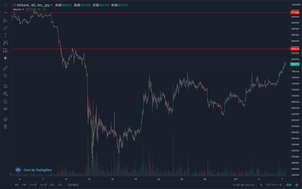 2020年3月3日〜2020年4月7日 BTC/JPYの1時間足チャート(画像:bitbank)