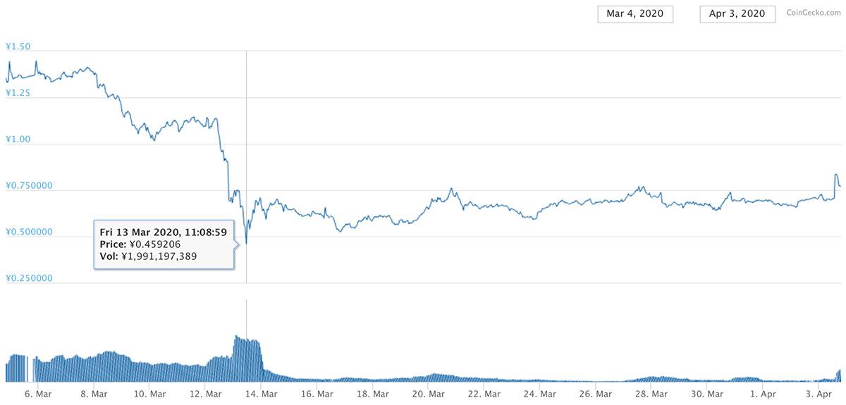 2020年3月4日〜2020年4月3日 CHZのチャート(画像:CoinGecko)