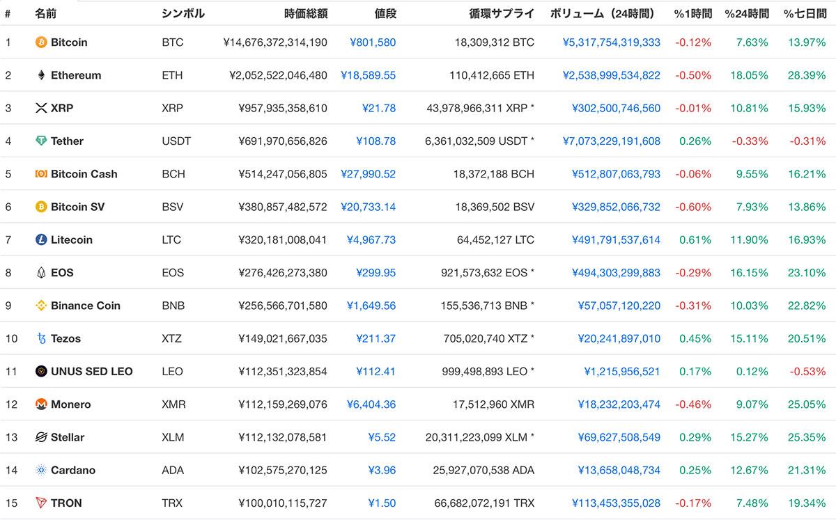時価総額ランキング上位15位の仮想通貨(画像:CoinMarketCap)