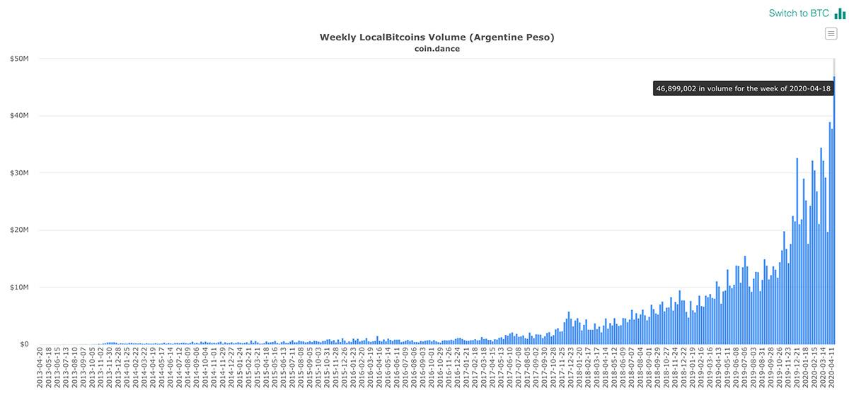 LocalBitcoinsにおけるアルゼンチン・ペソとのBTC取引量(画像:coin.dance)