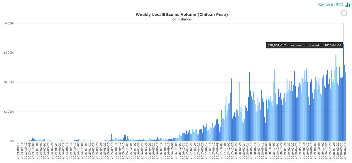 LocalBitcoinsにおけるチリ・ペソとのBTC取引量(画像:coin.dance)