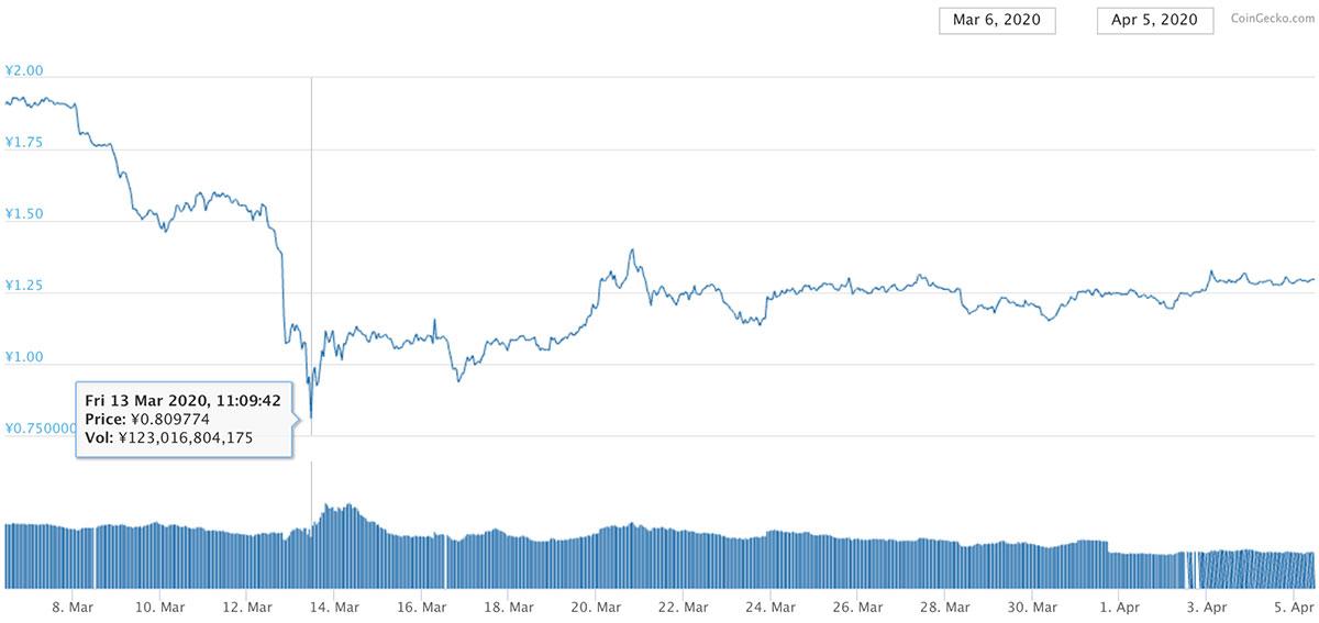 2020年2月25日〜2020年3月26日 TRXのチャート(引用:coingecko.com)