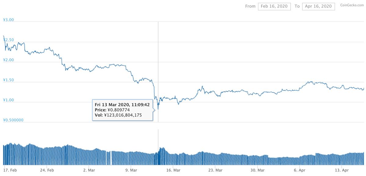 2020年2月16日〜2020年4月16日 TRXのチャート(引用:coingecko.com)