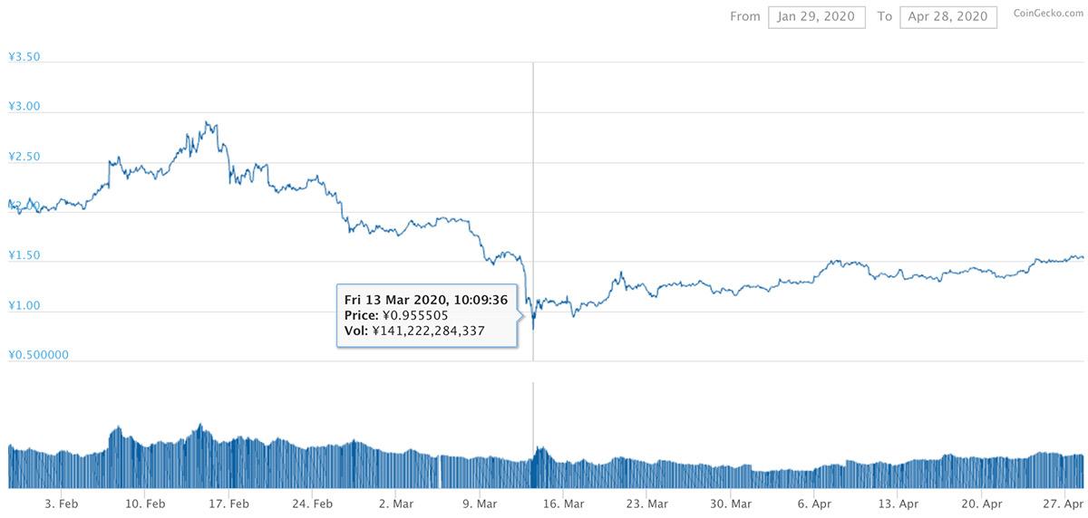 2020年1月29日〜2020年4月28日 TRXのチャート(引用:coingecko.com)