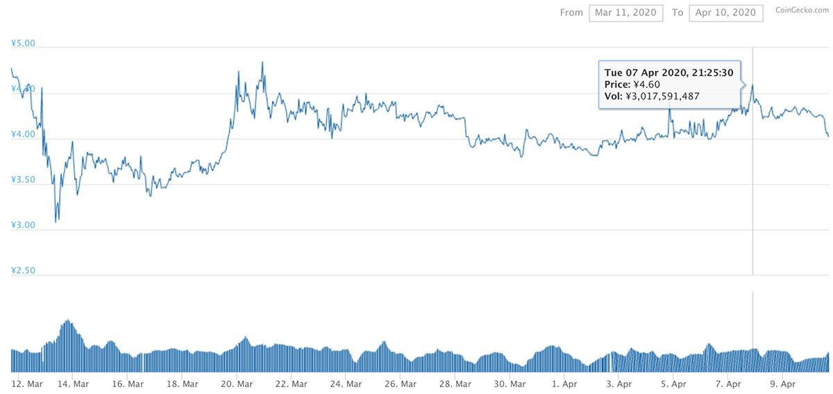 2020年3月11日〜2020年4月10日 XEMのチャート(引用:coingecko.com)