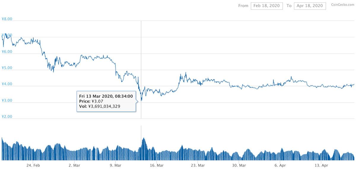 2020年2月18日〜2020年4月18日 XEMのチャート(引用:coingecko.com)