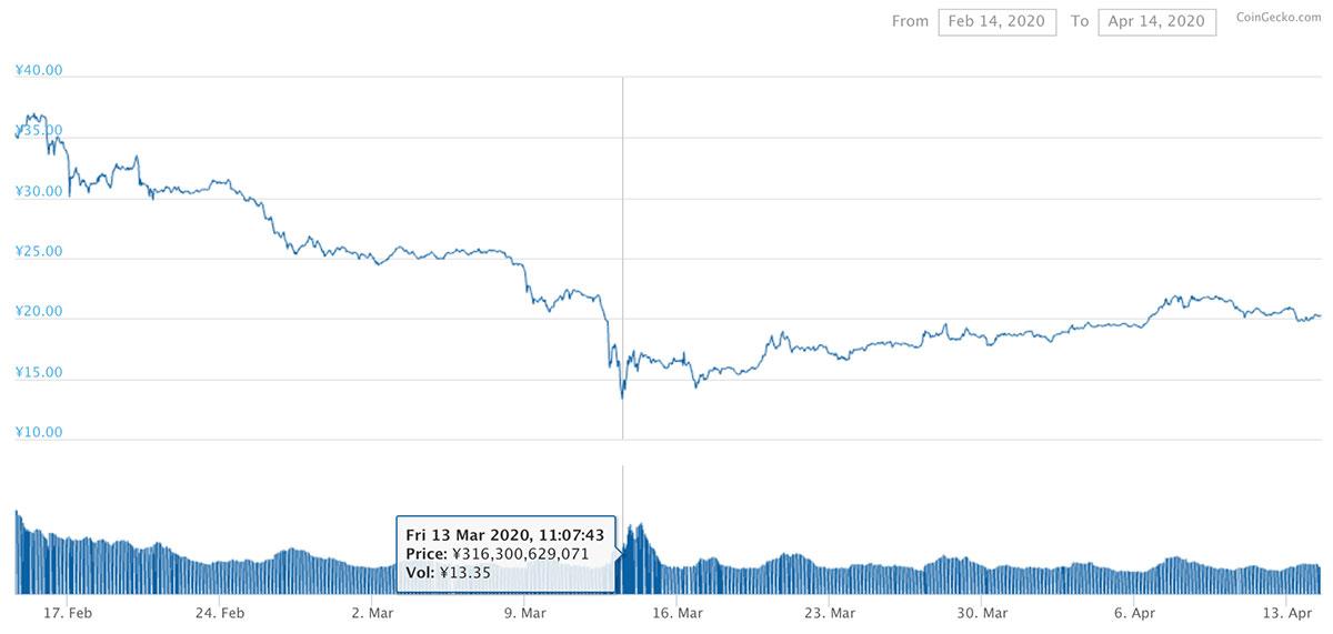 2020年2月14日〜2020年4月14日 XRPのチャート(引用:coingecko.com)