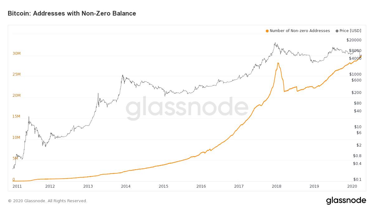 2011年1月1日〜2020年4月30日 BTC保有ウォレット数の変化(画像:Glassnode)