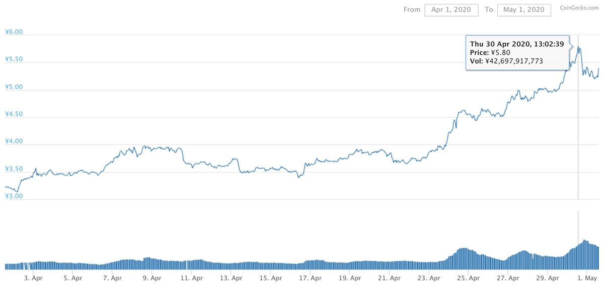 2020年4月1日〜2020年5月1日 ADAのチャート(引用:coingecko.com)