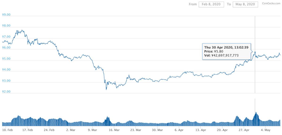 2020年2月8日〜2020年5月8日 ADAのチャート(引用:coingecko.com)