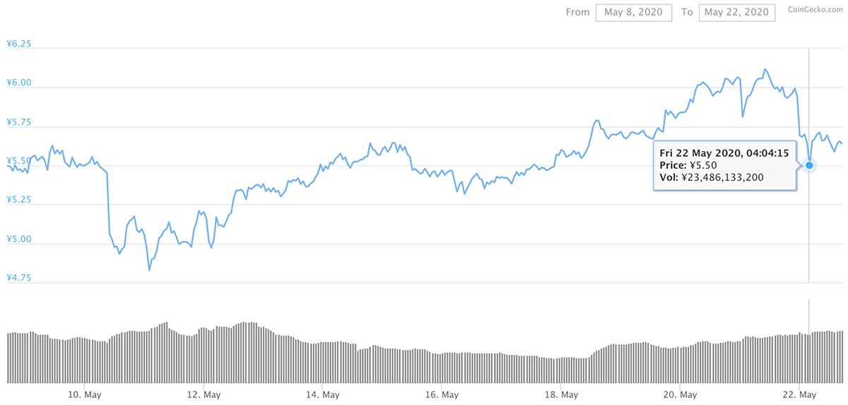 2020年5月8日〜2020年5月22日 ADAのチャート(引用:coingecko.com)