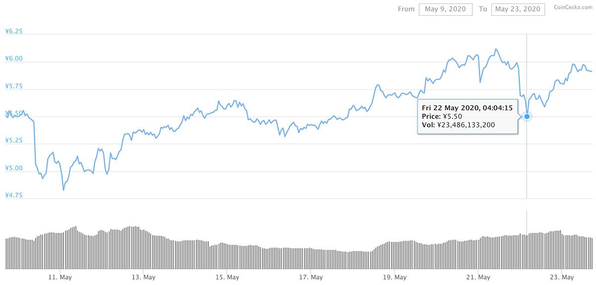 2020年5月9日〜2020年5月23日 ADAのチャート(引用:coingecko.com)