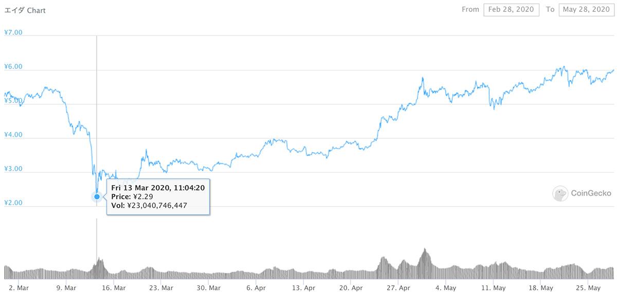 2020年2月28日〜2020年5月28日 ADAのチャート(引用:coingecko.com)