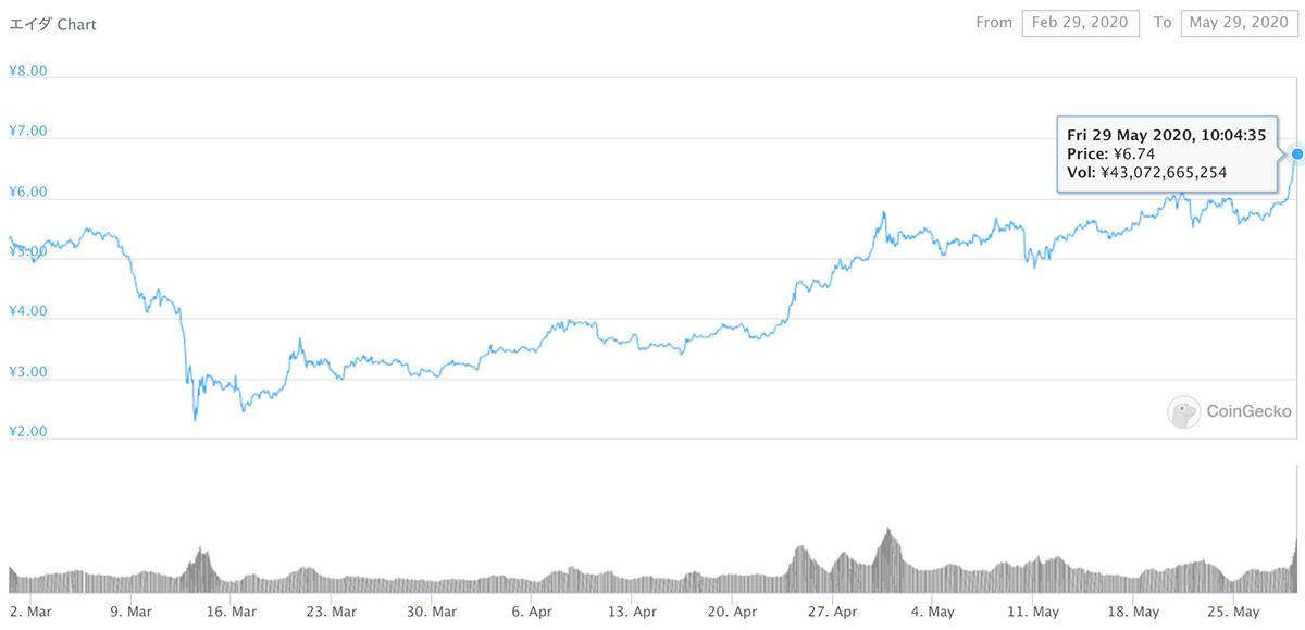 2020年2月29日〜2020年5月29日 ADAのチャート(引用:coingecko.com)