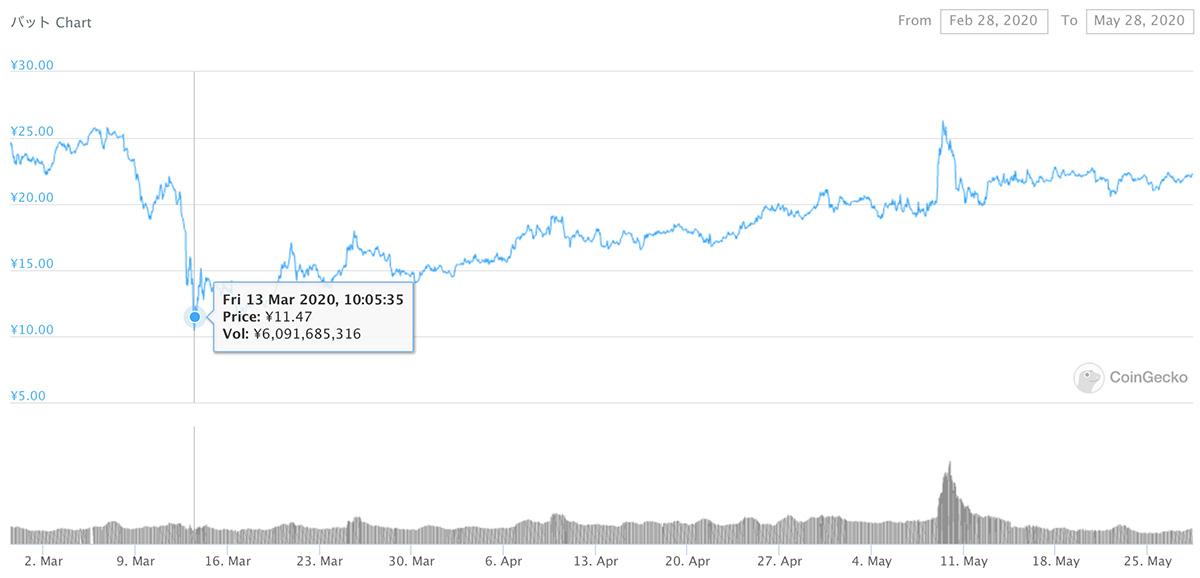 2020年2月28日〜2020年5月28日 BATのチャート(画像:coingecko.com)