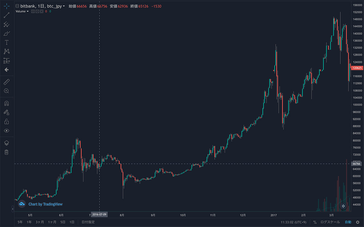 2016年4月15日〜2017年3月20日 BTC/JPYの1日足チャート(画像:bitbank)