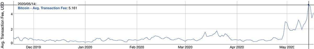 2019年11月19日〜2020年5月17日 ビットコインの平均トランザクション手数料(画像:bitinfocharts.com)