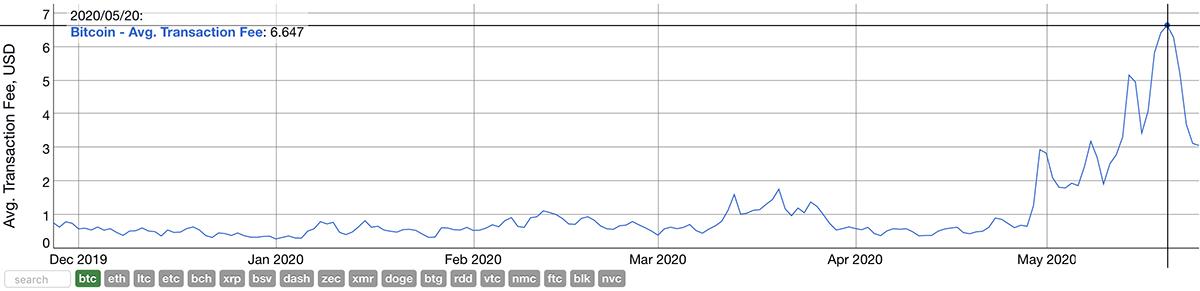 2019年11月27日〜2020年5月25日 ビットコインの平均トランザクション手数料(画像:bitinfocharts.com)