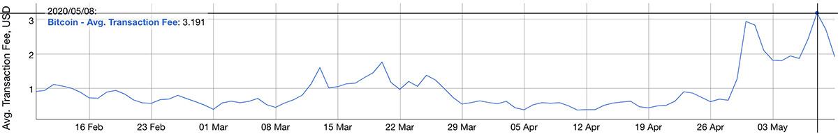 2020年5月8日前後の平均トランザクション手数料(画像:BitInfoCharts)