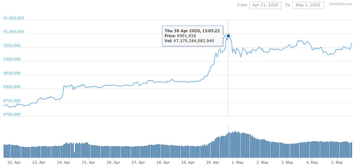 2020年4月21日〜2020年5月5日 BTCのチャート(引用:coingecko.com)