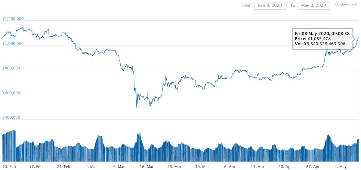 2020年2月8日〜2020年5月8日 BTCのチャート(引用:coingecko.com)