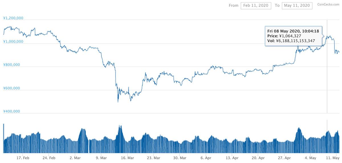 2020年2月12日〜2020年5月11日 BTCのチャート(引用:coingecko.com)