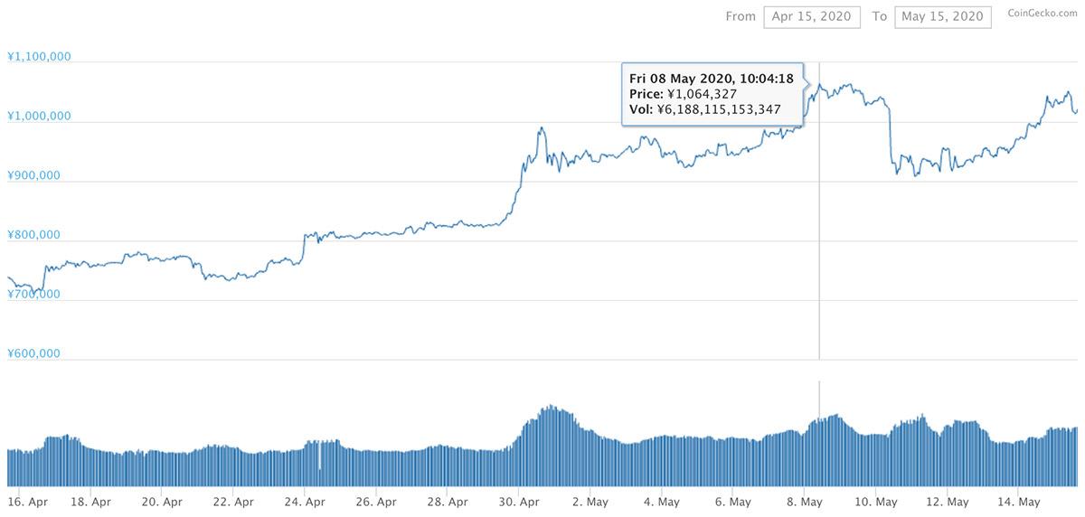 2020年4月15日〜2020年5月15日 BTCのチャート(引用:coingecko.com)