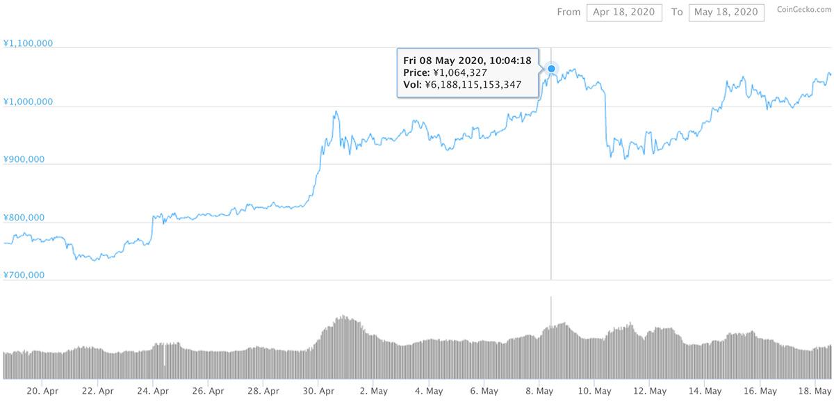 2020年4月18日〜2020年5月18日 BTCのチャート(引用:coingecko.com)